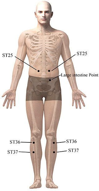 points acupression constipation