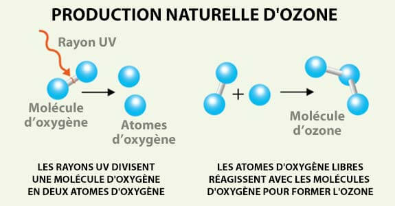 production naturelle d'ozone